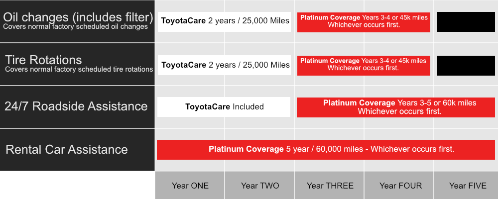 Toyoguard Protection Plans